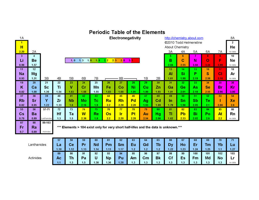 301 Moved Permanently Electronegativity Periodic Table